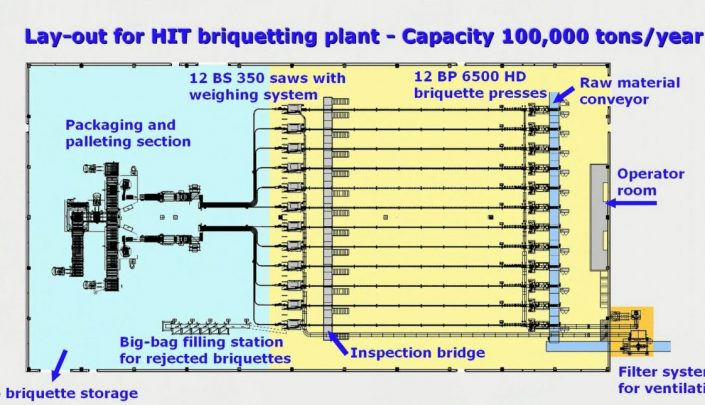 The lay-out for the briquetting plant